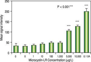 Oxidative stress of CFSC-2G hepatic stellate cells following 24 hours exposure to varying concentrations of microcystin-LR.