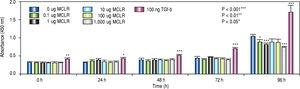 Proliferative activity of CFSC-2G hepatic stellate cells following 96 h exposure to varying concentrations of microcystin-LR.