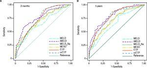 Comparison of ROC curves for six score systems, with 3-month (A) and 5-year (B) mortality as primary outcome measures.