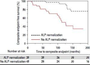 Kaplan-Meier analysis of endpoint free survival for PSC patients who do and do not experience ALP normalization (p = 0.0001).