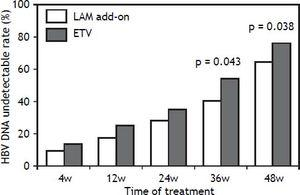 Virological response rates of patients with suboptimal response to ADV monotherapy treated with LAM add-on and ETV monotherapy for 48 weeks.