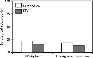 Serological response of CHB patients with suboptimal response to ADV monotherapy treated with LAM add-on and ETV monotherapy for 48 weeks.
