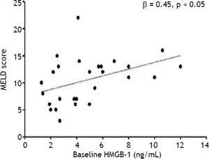 Simple direct correlation between baseline HMGB1 and the MELD score of the patients (n = 28) prior LT.