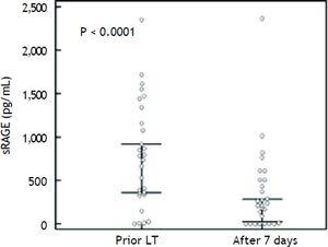 The sRAGE plasma levels are shown for each patient prior LT and 7 days after surgery. Median (95% CI) is shown. The P < 0.0001 value was evaluated by t-test on the logarithmically transformed data.