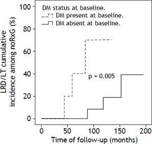 Kaplan-Meier analysis of the cumulative incidence of liver-related death (LRD)/liver transplantation (LT) according to the presence of diabetes mellitus at baseline (DM) in noRxG.