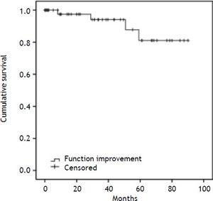 Recurrence in patients with liver transplantation for hepatocellular carcinoma. Hospital Pablo Tobón Uribe, 2004-2013.