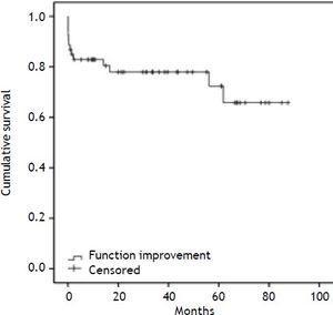 Survival in patients with liver transplantation for hepatocellular carcinoma. Hospital Pablo Tobón Uribe, 2004-2012.