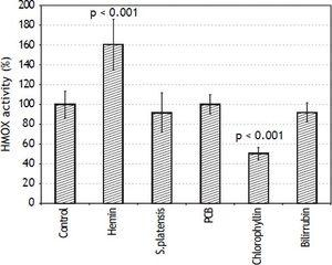Effects of S. platensis extract and related tetrapyrrolic compounds on HMOX enzyme activity. PA-TU-8902 pancreatic cancer cells were incubated with S. platensis extract (0.3 g•L-1), hemin (30 μM), PCB (30 μM), chlorophyllin (30 μM), and bilirubin (10 μM) for 24 h. Heme oxygenase activity expressed as percentage of control (100%).