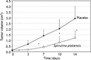 In vivo anticancer effects of S. platensis. Athymic nu/nu mice xenotransplanted with PA-TU-8902 pancreatic cancer cells received placebo (water) or water suspension of freeze-dried S. platensis (0.5 g•kg-1) intragastrically. Data expressed as mean ± SD. *p < 0.01.