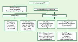 Proposed algorithm for antiviral HCV strategy after Hver transplantation.