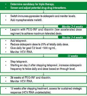 Algorithm to manage post-transplant patient and drug-drug interactions. Adapted: Back D. 2013.