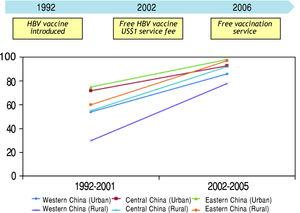 Coverage rate of HBV vaccine in infants in mainland China.