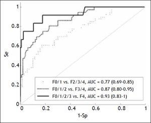 Assessment of the liver stiffness measurement for predicting fibrosis. AUC: area under the curve. Se: sensitivity. Sp: specificity.