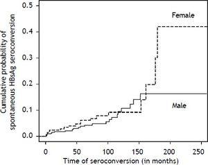 Cumulative probability of spontaneous HBsAg seroconversion in patients with chronic HBV infection followed at the outpatient clinics of Hepatitis and Gastroenterology of HCFMRP from January 1992 to September 2008 according to sex. * p = 0.383 comparing males and females.