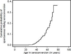 Cumulative probability of spontaneous HBsAg seroconversion in patients with chronic HBV infection followed at the outpatient clinics of Hepatitis and Gastroenterology of HCFMRP from January 1992 to September 2008 according to age. * p = 0.0007 comparing patients younger than 40 years with patients older than 40 years.