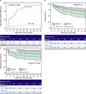 A.Cumulative incidence of hepatocellular carcinoma recurrence after liver transplant in patients with AFP ≥ 20 ng/mL (solid line) vs. patients with AFP < 20 ng/mL (dotted line). B. Overall survival after liver transplant in patients with AFP ≥ 20 ng/mL (solid line with dark grey box indicating 95% confidence interval) vs. patients with AFP < 20 ng/mL (dotted line with light grey box indicating 95%, confidence interval). C. Recurrence-free survival after liver transplant in patients with AFP ≥ 20 ng/mL (solid line with dark grey box indicating 95% confidence interval) vs. patients with AFP < 20 ng/mL (dotted line with light grey box indicating 95% confidence interval). AFP: alpha-fetoprotein. LTX: liver transplant. Cl: confidence interval.