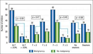 Number of children with childhood malignancy in the groups with varied ALT activity, liver fibrosis and liver steatosis.