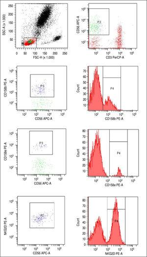 Cytometric assessment of the proportion of NK cells (A-B) and the approach to evaluate the expression of selected receptors using anti-CD158b (C) anti CD158e (E) and antiNKG2D (G) antibodies with accompanying histograms (D,F,H).