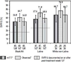 Patients with SVR12, according to cohort. Historical rate of SVR for the black/AA cohort (26% [solid line]) and Latino cohort (36% [dashed line]). * Patients with missing data at post-treatment week 12 were considered failures. † Patients with available data at post-treatment week 12. ‡ Patients with missing data at post-treatment week 12 were considered responders if the next available HCV-RNA value was < LLOQ.