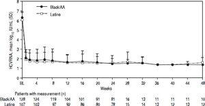 On-treatment mean HCV-RNA levels over time: black/AA and Latino cohorts.