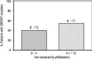 The proportion of patients with a GNPAT mutation (homozygote or heterozygote) in relation to the iron removed by phlebotomy.