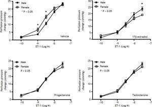Concentration-response curves to ET-1 in intrahepatic vascular beds of male vs. female sham-operated rats pre-in-cubated with vehicle, testosterone, progesterone or 17β-estradiol, expressed as absolute increase over baseline value. Female rats pre-incubated with vehicle showed a stronger vasoconstrictive response to ET-1 but a weaker response to ET-1 when being pre-incubated with 17β-estradiol (* indicates a P < 0.05).