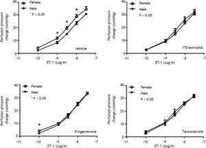 Concentration-response curves to ET-1 in intrahepatic vascular beds of male vs. female BDL rats pre-incubated with vehicle, testosterone, progesterone or 17β-estradiol, expressed as absolute increase over baseline value. Female rats pre-incubated with vehicle showed a stronger vasoconstrictive response to ET-1 but not significantly modified by 17β-estradiol (*indicates a P < 0.05).
