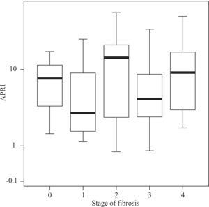 Distribution of APRI values according to fibrosis stage in patients with AIH. Boxplots depict the median (heavy horizontal line), the quartiles (lower and upper edges of the box), and the minimum and maximum values (vertical whiskers). Outliers are depicted as «o» and extreme values as «*».