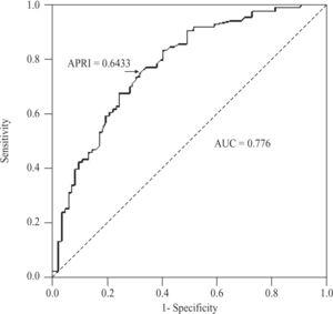 Receiver operating characteristic curve of APRI values for the diagnosis of significant fibrosis (METAVIR > F2) in patients with CHC. AUC, area under the ROC curve.