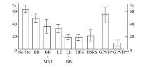Reebleding rates with different treatments. BB = Beta blocker, MNI = Isosorbide Mononitrate, LE = Variceal Ligation, DSRS = Distal Splenorenal Shunt, GPVH* = Non Hemodynamic Response, GVPH** = Hemodynamic Response. Adapted from Bosch and García Pagan Lancet 2003;361:952-54.