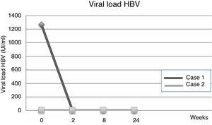 HBV viral load from baseline to week 24.