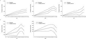 Dose-response relationship between liver enzymes and risk of prediabetes and diabetes mellitus. ALT, alanine aminotransferase; AST, aspartate aminotransferase; GGT, gamma-glutamyl transferase.