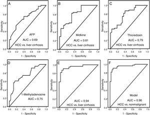 Area under curve of single markers to discriminate patients with HCC from those with liver cirrhosis. (A) Alpha-fetoprotein. (B) Midkine. (C) Thioredoxin. (D) 1-Methyladenosine. Area under curve of the model to discriminate (E) patients with HCC from patients with liver cirrhosis (F) patients with HCC from patients with nonmalignant liver disease.