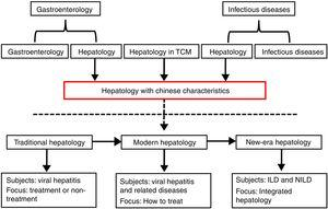 Development of hepatology in China. TCM: traditional Chinese medicine; ILD: infectious liver diseases; NILD: non-infectious liver diseases.