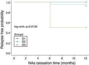 Cumulative relapse rate after NAs cessation in different group. Group 1 (G1) represent patients HBsAg<50 IU/ml, Group 2 (G2)HBsAg between 50 IU/mL and 1000 IU/mL, group 3 (G3)represent HBsAg between 1000 IU/mL and 1500 IU/ml.