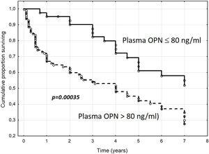 Cumulative proportion of surviving patients with liver cirrhosis according to plasma osteopontin concentrations (cut-off 80ng/ml). OPN, osteopontin; n=154 patients, mean follow-up=3.7±2.6 years. (Reproduced with permission from Bruha et al., Ref. [60]).