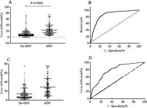 Liver stiffness for diagnosing GOV in population with or without chronic HBV infection. (A) Liver stiffness was different between GOV positive group and GOV negative group in patients with chronic HBV infection. (B) ROC curve of liver stiffness for diagnosing GOV in population with HBV infection. (C) Liver stiffness was different between GOV positive and GOV negative in CLD patients without HBV infection. (D) ROC curve of liver stiffness for diagnosing GOV in CLD patients without HBV infection.