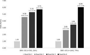 Difference in development of advanced fibrosis according to quartile of blood lead levels stratified by BMI. Advanced fibrosis was significantly higher in patients with higher blood lead levels regardless of BMI.