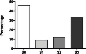 Hepatic steatosis degree. Without steatosis (S0), mild steatosis (S1), moderate steatosis (S2), severe steatosis (S3).