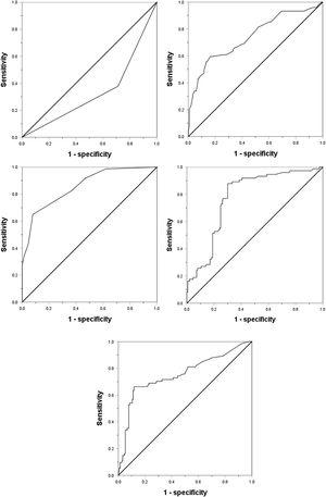 Receiver operating characteristic curve of (a) AFP, (b) DCP, (c) CTC, (d) maximum tumor diameter, and (e) unsmooth tumor margin for the prediction of microvascular invasion. AFP: Alpha-fetoprotein; DCP: Des-γ-carboxy prothrombin; CTC: Circulating tumor cell.