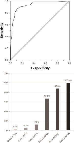 (a) Combined with the five indexes of AFP ≥158ng/mL, DCP ≥178mAU/mL, CTC ≥3/3.2ml, maximum tumor diameter ≥59mm and tumor margin unsmoothness, the Roc curve predicting MVI was jointly drawn. (b) The clinical scoring risk model predicts the existence probability of microvascular invasion. AFP: Alpha-fetoprotein; DCP: Des-γ-carboxy prothrombin; CTC: Circulating tumor cell; Roc: Receiver operating characteristic.