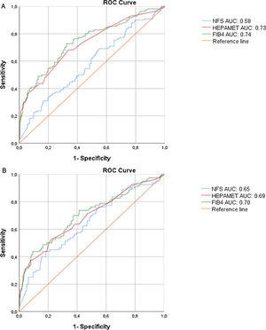 ROC curves for significant fibrosis(A), advanced fibrosis (B) and Cirrhosis.