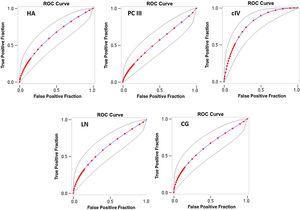 ROC curve for the detection of advanced fibrosis (F3-F4). HA: hyaluronic acid, cIV: collagen type IV, PC III: procollagen type III, LN: laminin, CG: cholylglycine.