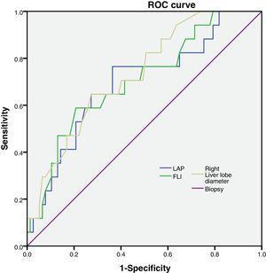 ROC curve for NAFLD correlated factors. LAP: lipid accumulation products. FLI: Fatty liver index.