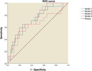 ROC curve for NAFLD Predictive Models. Model 1: Fatty Liver Index, Lipid Accumulation Products and Right Liver Lobe Diameter. Model 2: Fatty Liver Index and Right Liver Lobe Diameter. Model 3: Lipid Accumulation Products and Right Liver lobe Diameter. Model 4: Fatty Liver Index and Lipid Accumulation Products.