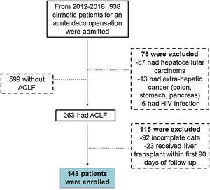 Study inclusion flowchart. From 2012 to 2018, 938 patients with liver cirrhosis were admitted to the emergency department for some decompensation event (variceal bleeding, infection, hepatic encephalopathy, among others) of which 148 patients diagnosed with ACLF were analyzed.