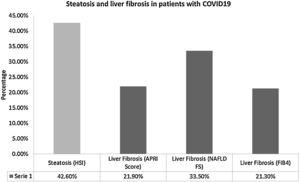 Steatosis and liver fibrosis in patients with COVID19.