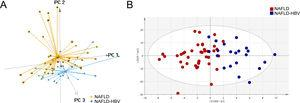 Lipidomics differentiates patients with or without chronic HBV infection. (A) Score plot of 3D principal component analysis (PCA) for the patients with (NAFLD-HBV group) or without chronic HBV infection (NAFLD group). (B) Score plot of orthogonal partial least squares-discriminant analysis (OPLS-DA) for the NAFLD and NAFLD-HBV groups.