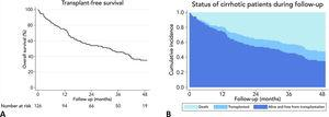 Long term survival of the cohort. A: Transplant-free survival curve (Kaplan–Meier). B: Stacked cumulative incidence of alive and free from transplantation, mortality, and liver transplantation.
