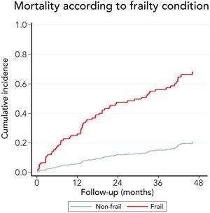 Mortality risk of the cohort per frailty condition at the enrolment of the study.